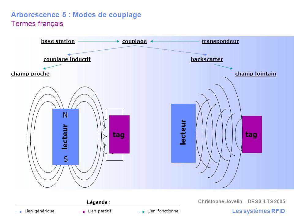 Christophe Jovelin – DESS ILTS 2005 Arborescence 5 : Modes de couplage Termes français Les systèmes RFID couplage couplage inductifbackscatter Légende