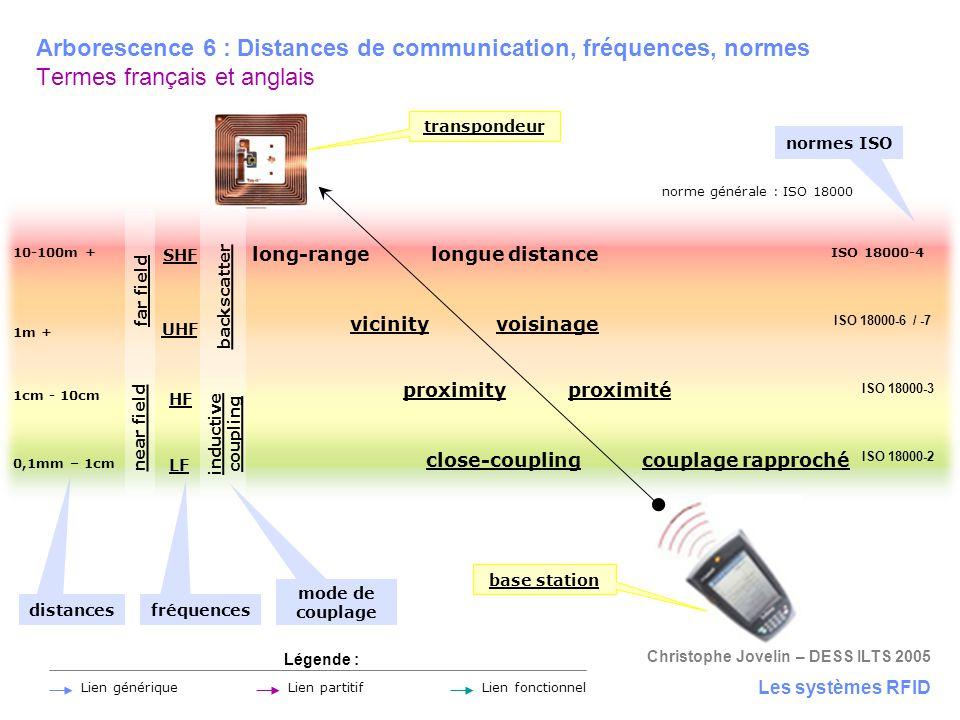 proximity proximité close-coupling couplage rapproché vicinity voisinage long-range longue distance Christophe Jovelin – DESS ILTS 2005 transpondeur b