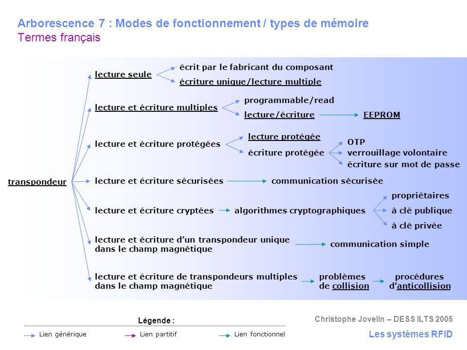 Christophe Jovelin – DESS ILTS 2005 Arborescence 7 : Modes de fonctionnement / types de mémoire Termes français Les systèmes RFID transpondeur lecture