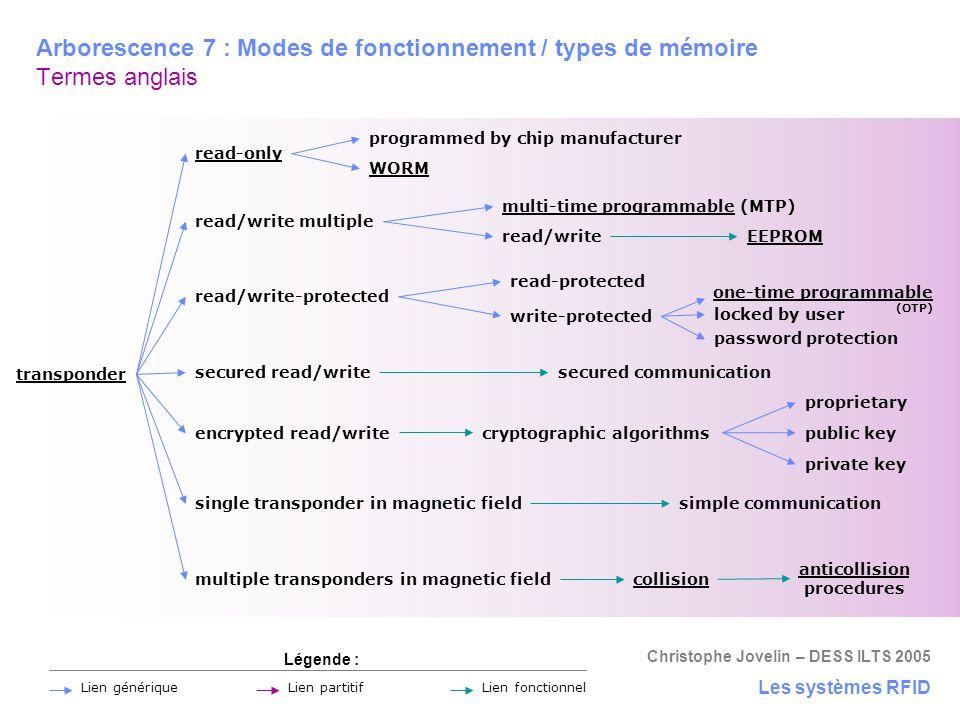 Christophe Jovelin – DESS ILTS 2005 Arborescence 7 : Modes de fonctionnement / types de mémoire Termes anglais Les systèmes RFID transponder read/writ