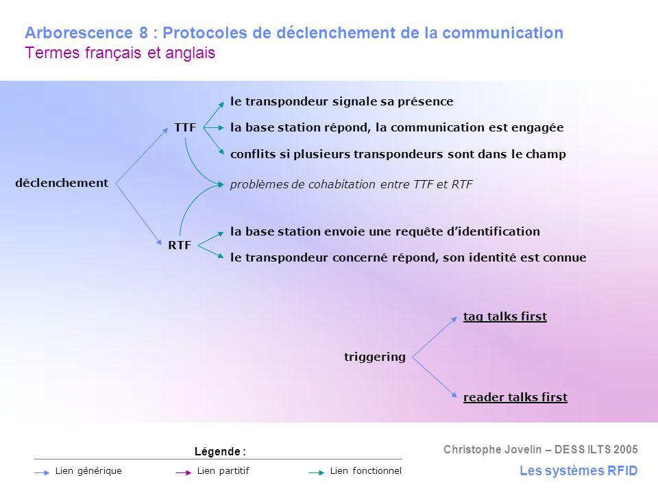 Christophe Jovelin – DESS ILTS 2005 Arborescence 8 : Protocoles de déclenchement de la communication Termes français et anglais Les systèmes RFID Lége
