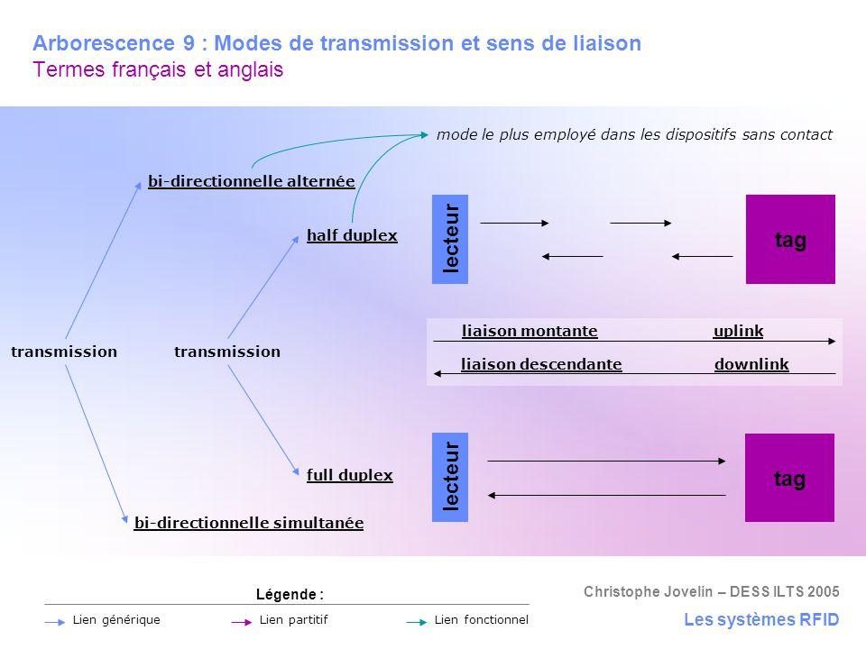 Christophe Jovelin – DESS ILTS 2005 Arborescence 9 : Modes de transmission et sens de liaison Termes français et anglais Les systèmes RFID Légende : L