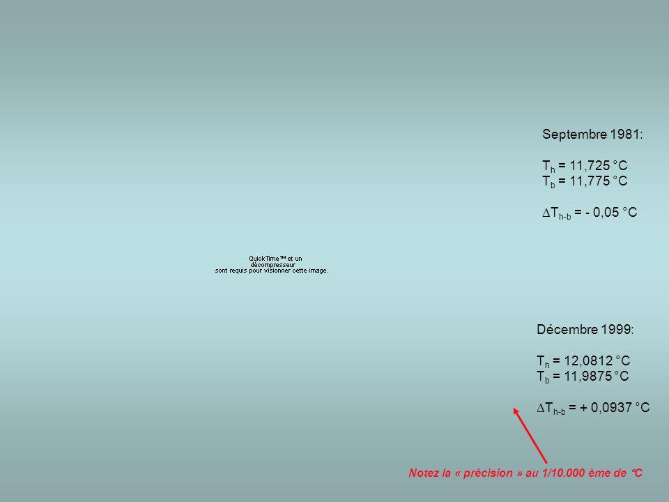 Septembre 1981: T h = 11,725 °C T b = 11,775 °C  T h-b = - 0,05 °C Décembre 1999: T h = 12,0812 °C T b = 11,9875 °C  T h-b = + 0,0937 °C Notez la « précision » au 1/10.000 ème de °C