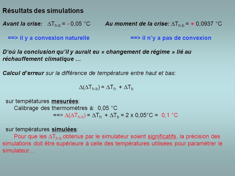 Résultats des simulations Avant la crise:  T h-b = - 0,05 °C Au moment de la crise:  T h-b = + 0,0937 °C ==> il y a convexion naturelle ==> il n'y a pas de convexion D'où la conclusion qu'il y aurait eu « changement de régime » lié au réchauffement climatique … Calcul d'erreur sur la différence de température entre haut et bas:  (  T h-b ) =  T h +  T b sur tempétatures mesurées: Calibrage des thermomètres à: 0,05 °C ==>  (  T h-b ) =  T h +  T b = 2 x 0,05°C = 0,1 °C sur températures simulées: Pour que les  T h-b obtenus par le simulateur soient significatifs, la précision des simulations doit être supérieure à celle des températures utilisées pour paramétrer le simulateur…