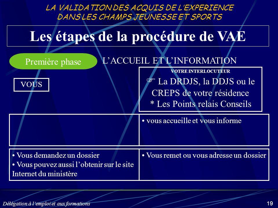 Délégation à l'emploi et aux formations 19 Les étapes de la procédure de VAE Première phase VOUS VOTRE INTERLOCUTEUR  La DRDJS, la DDJS ou le CREPS d
