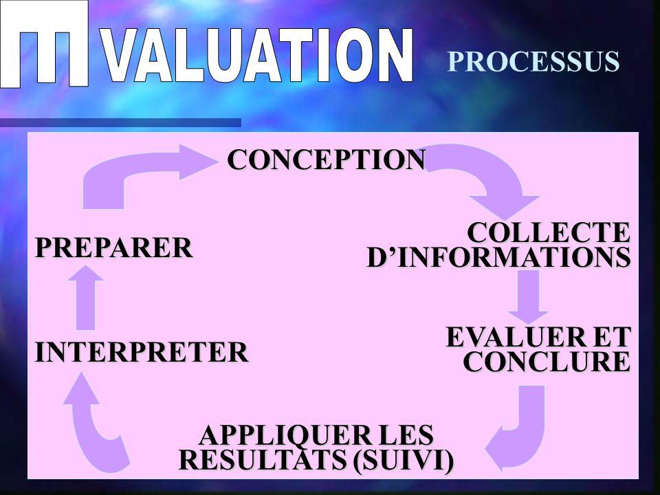 PROCESSUS COLLECTE D'INFORMATIONS EVALUER ET CONCLURE APPLIQUER LES RESULTATS (SUIVI) INTERPRETER PREPARER CONCEPTION