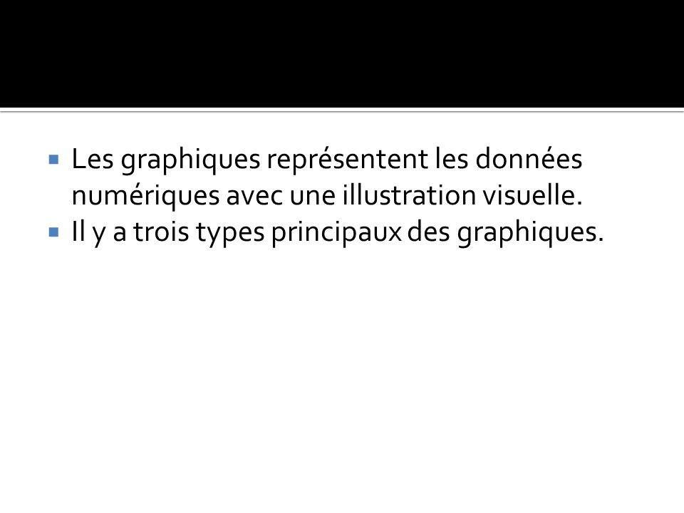  Les graphiques représentent les données numériques avec une illustration visuelle.  Il y a trois types principaux des graphiques.