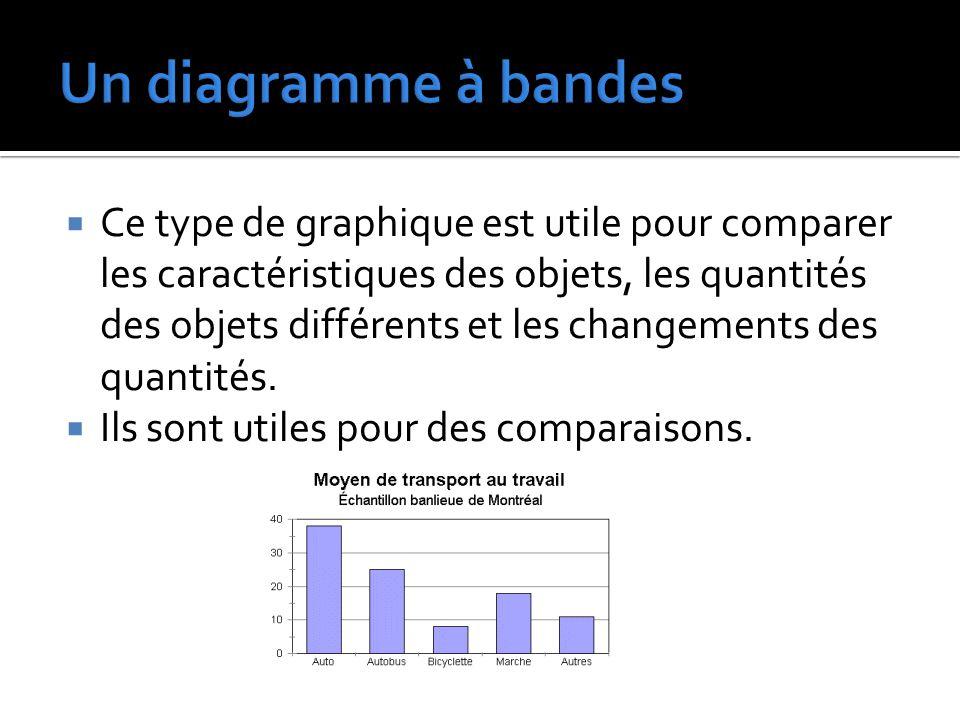  Ce type de graphique est utile pour comparer les caractéristiques des objets, les quantités des objets différents et les changements des quantités.