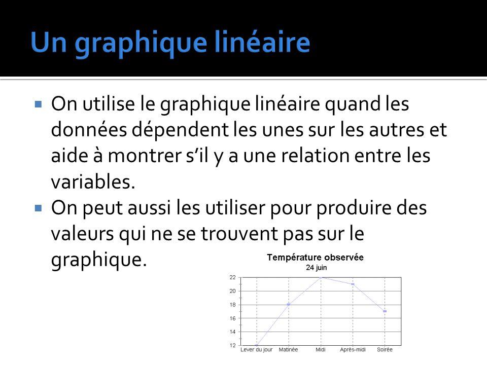  On utilise le graphique linéaire quand les données dépendent les unes sur les autres et aide à montrer s'il y a une relation entre les variables. 