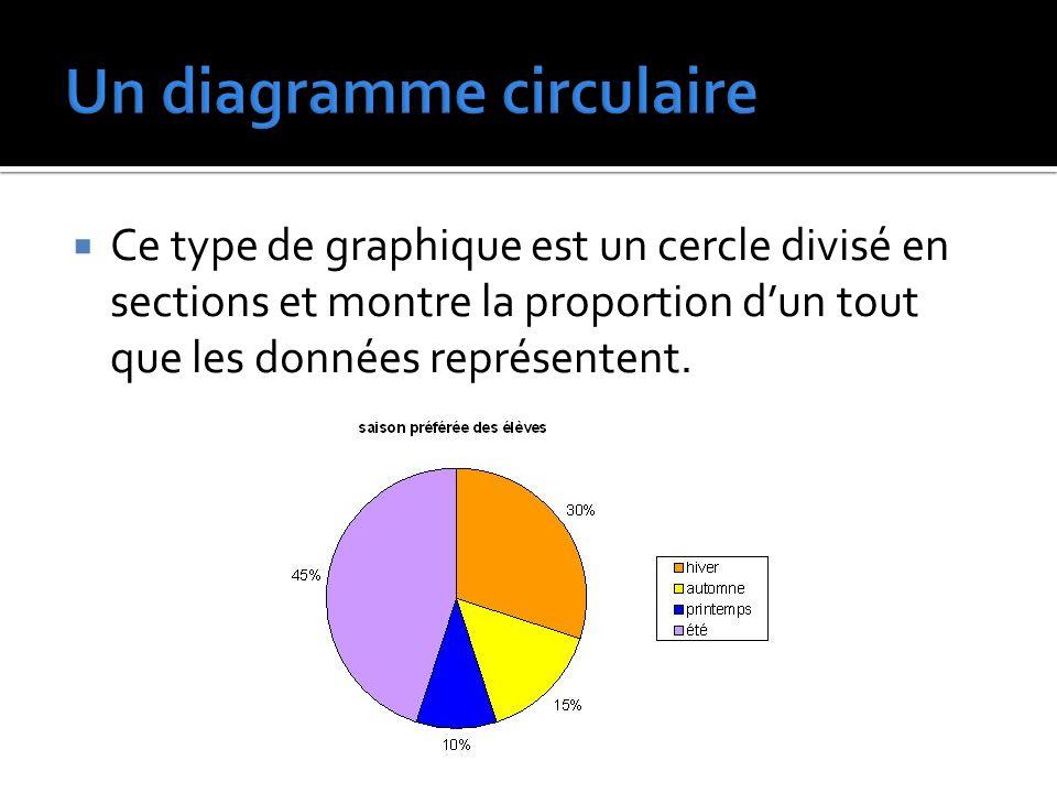  Ce type de graphique est un cercle divisé en sections et montre la proportion d'un tout que les données représentent.