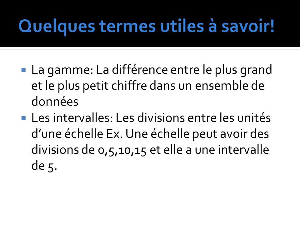  La gamme: La différence entre le plus grand et le plus petit chiffre dans un ensemble de données  Les intervalles: Les divisions entre les unités d