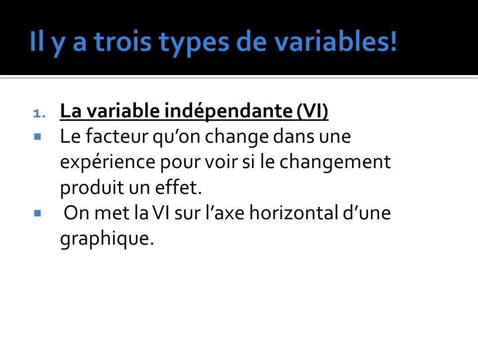 1. La variable indépendante (VI)  Le facteur qu'on change dans une expérience pour voir si le changement produit un effet.  On met la VI sur l'axe h