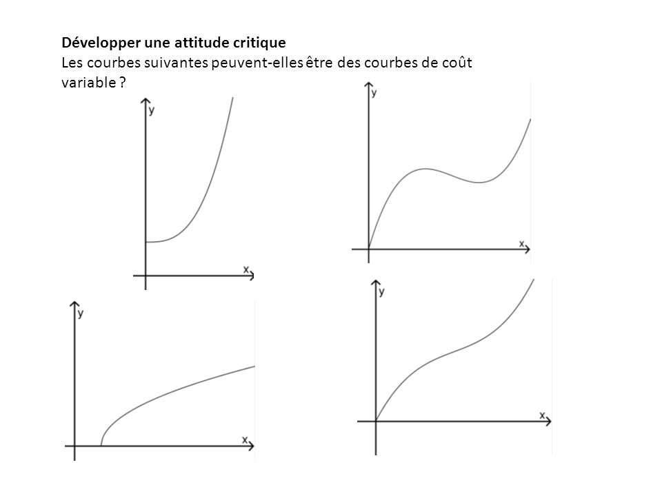 Exemple de courbe de coût variable (fichier couts.ggb) C V est la courbe représentative de la fonction f définie, dérivable sur [0, 10] par : f(q) = q 3 – 12q 2 + 60q f(0)= 0 : Le coût variable dépend de ce qui est produit.