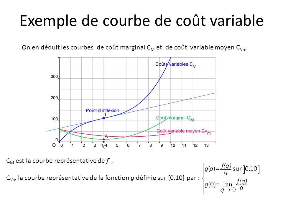 On en déduit les courbes de coût marginal C M et de coût variable moyen C Vm C M est la courbe représentative de f'.