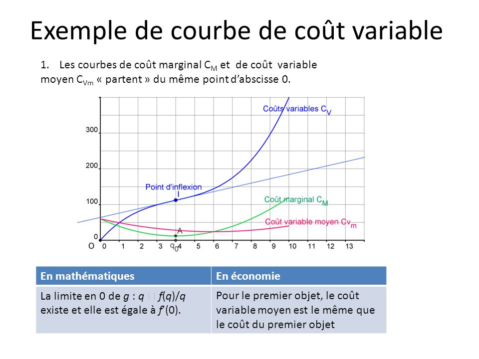 2.Le sommet A de la courbe C M a même abscisse q 0 que le point d'inflexion I de C V.