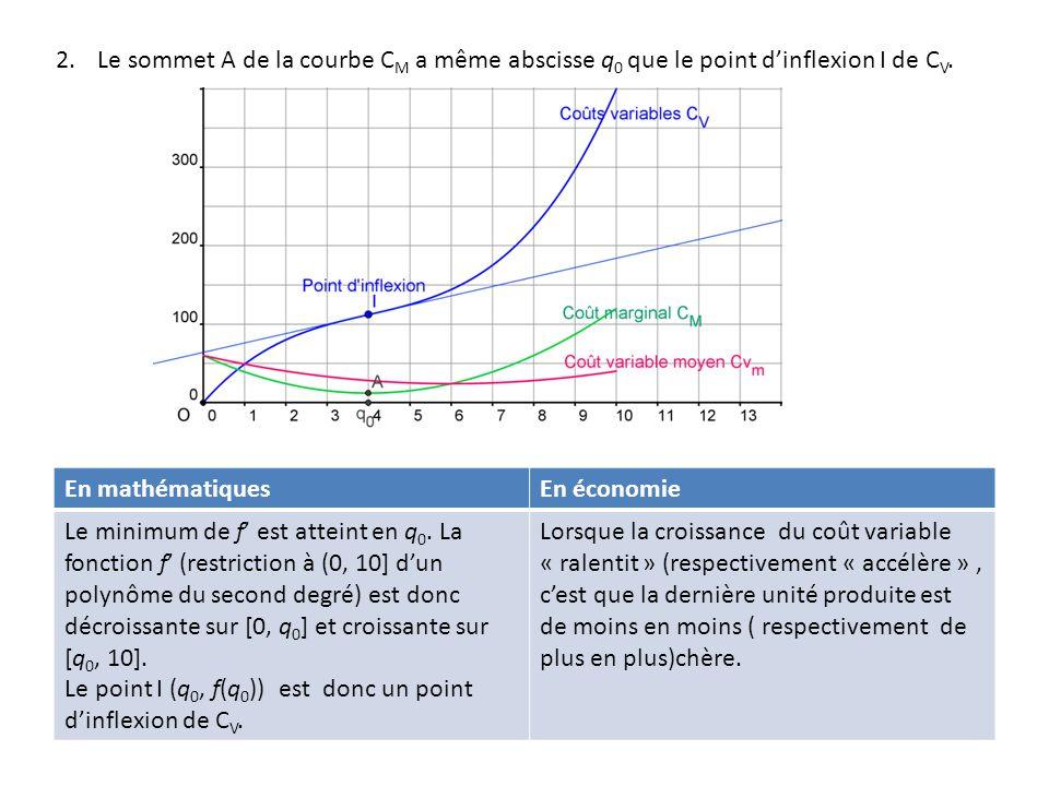 3.Soit B le point d'intersection des courbes C M et C Vm et q 1 l'abscisse de ce point.