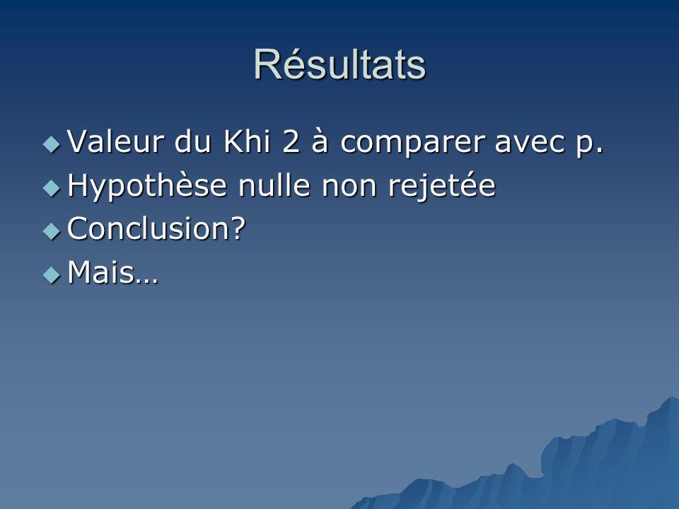 Résultats  Valeur du Khi 2 à comparer avec p.  Hypothèse nulle non rejetée  Conclusion?  Mais…