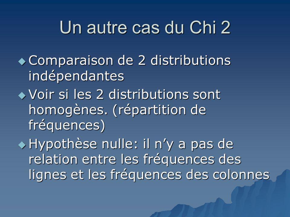 Un autre cas du Chi 2  Comparaison de 2 distributions indépendantes  Voir si les 2 distributions sont homogènes. (répartition de fréquences)  Hypot