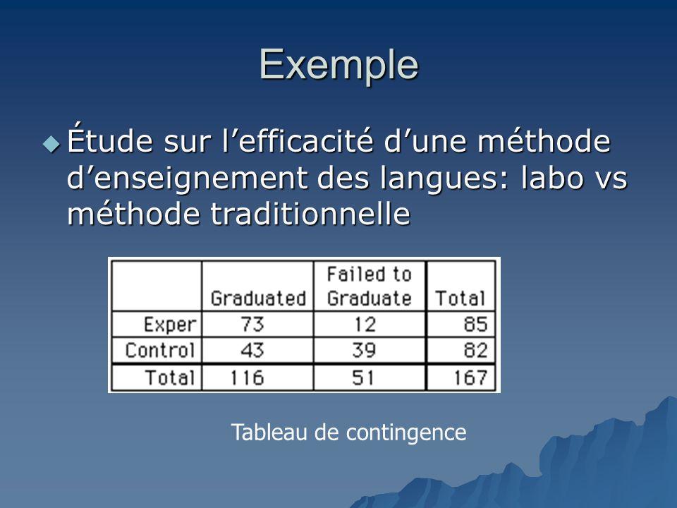 Exemple  Étude sur l'efficacité d'une méthode d'enseignement des langues: labo vs méthode traditionnelle Tableau de contingence