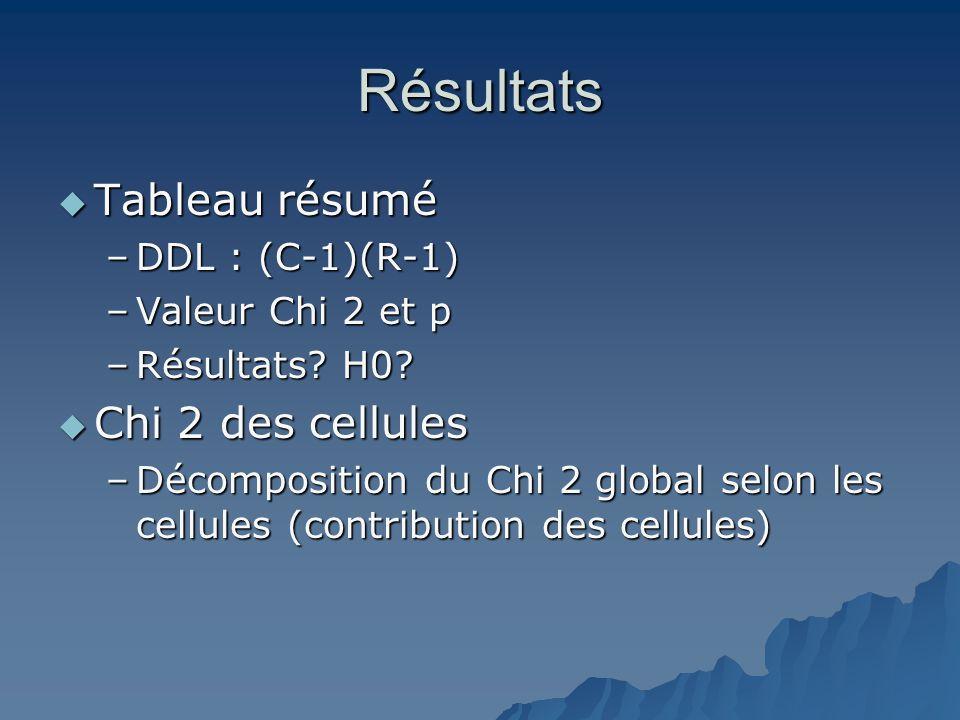Résultats  Tableau résumé –DDL : (C-1)(R-1) –Valeur Chi 2 et p –Résultats? H0?  Chi 2 des cellules –Décomposition du Chi 2 global selon les cellules