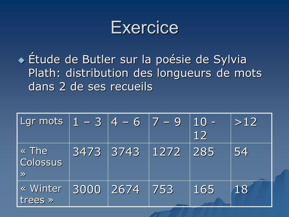 Exercice  Étude de Butler sur la poésie de Sylvia Plath: distribution des longueurs de mots dans 2 de ses recueils Lgr mots 1 – 3 4 – 6 7 – 9 10 - 12