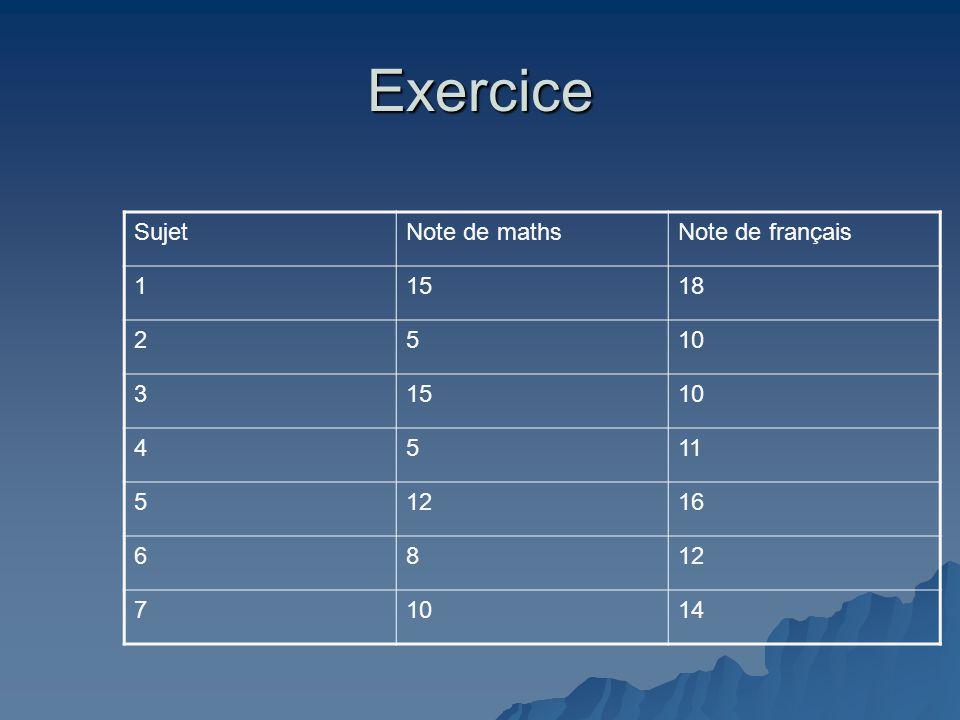 Exercice SujetNote de mathsNote de français 11518 2510 31510 4511 51216 6812 71014