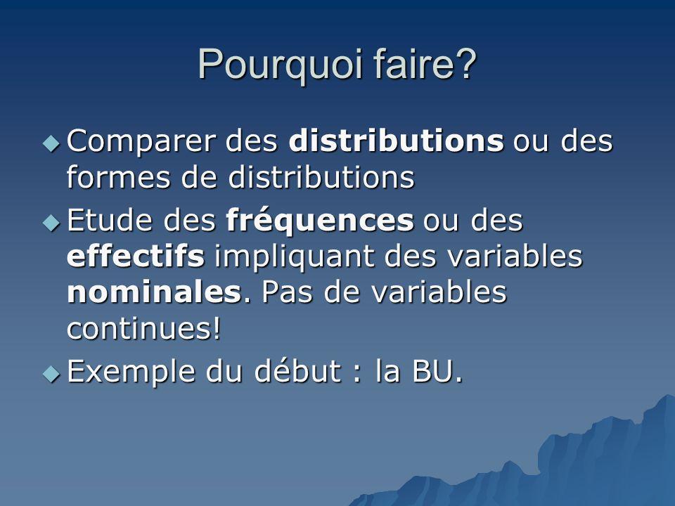 Pourquoi faire?  Comparer des distributions ou des formes de distributions  Etude des fréquences ou des effectifs impliquant des variables nominales