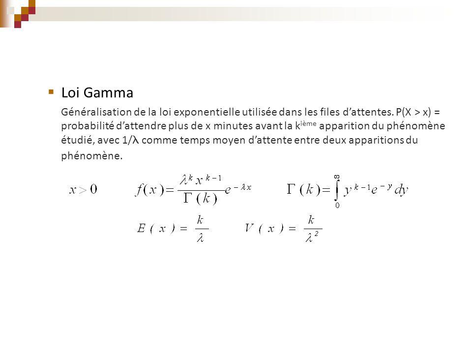  Loi Gamma Généralisation de la loi exponentielle utilisée dans les files d'attentes. P(X > x) = probabilité d'attendre plus de x minutes avant la k