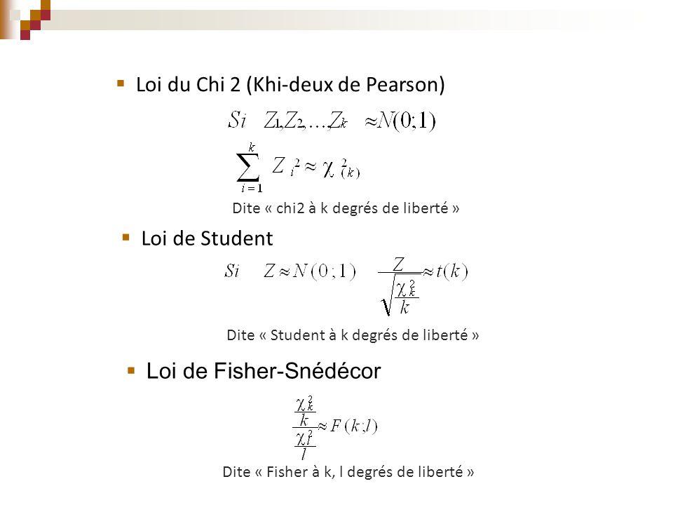  Loi du Chi 2 (Khi-deux de Pearson) Dite « chi2 à k degrés de liberté »  Loi de Student Dite « Student à k degrés de liberté »  Loi de Fisher-Snédé