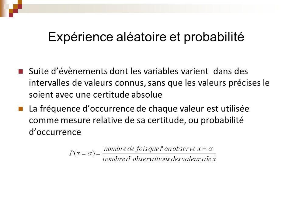  Expérience aléatoire : Suite d'évènements pris dans un espace  sur lequel est définie une probabilité P.