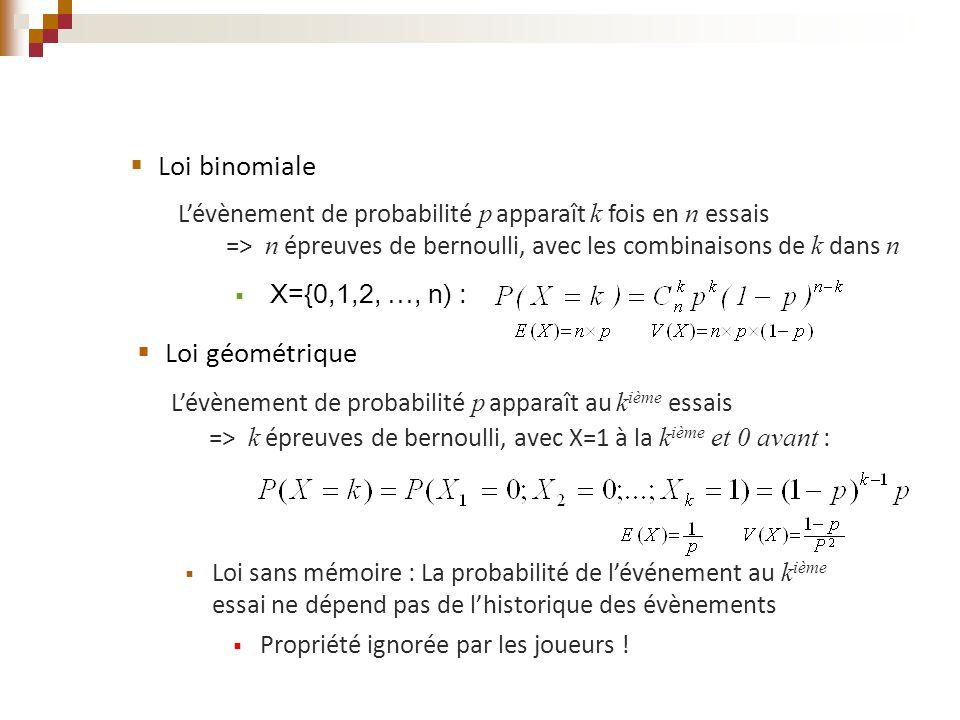  Loi géométrique L'évènement de probabilité p apparaît au k ième essais => k épreuves de bernoulli, avec X=1 à la k ième et 0 avant :  Loi sans mémo
