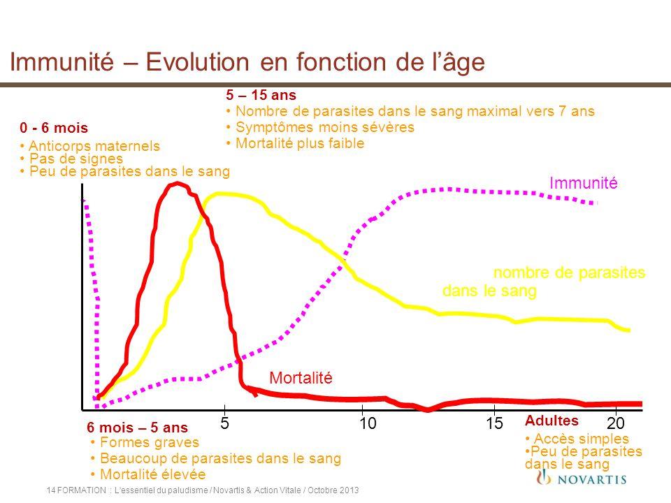 FORMATION : L'essentiel du paludisme / Novartis & Action Vitale / Octobre 201314 5102015 Formes graves Beaucoup de parasites dans le sang Mortalité él