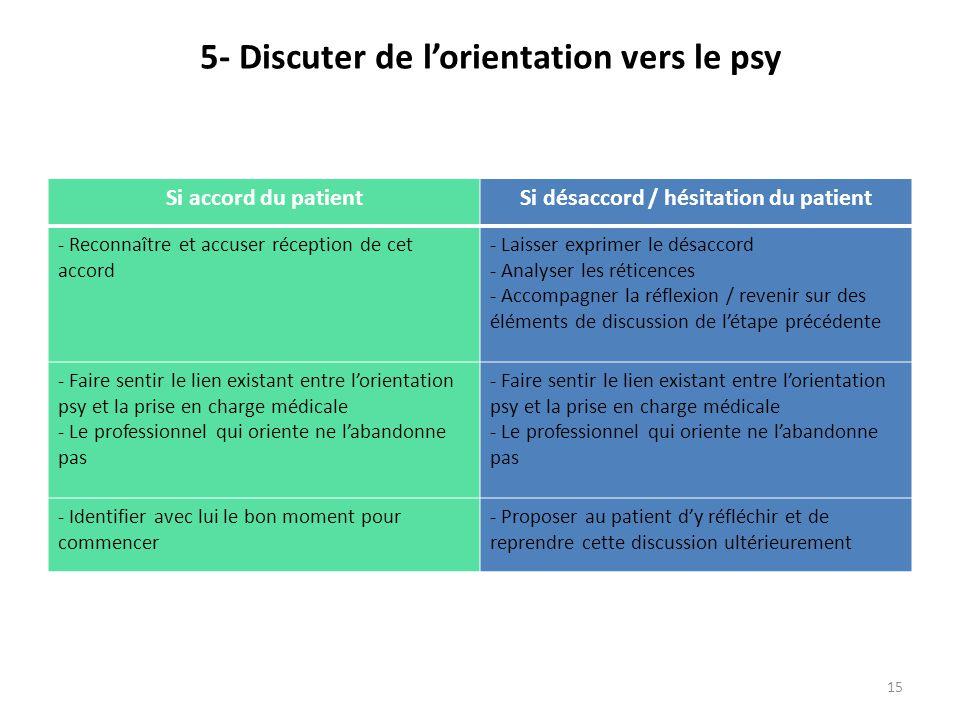 15 5- Discuter de l'orientation vers le psy Si accord du patientSi désaccord / hésitation du patient - Reconnaître et accuser réception de cet accord
