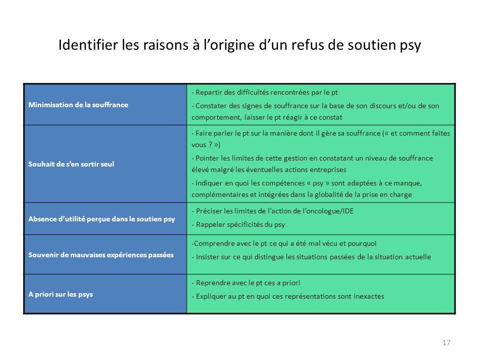 17 Identifier les raisons à l'origine d'un refus de soutien psy Minimisation de la souffrance - Repartir des difficultés rencontrées par le pt - Const
