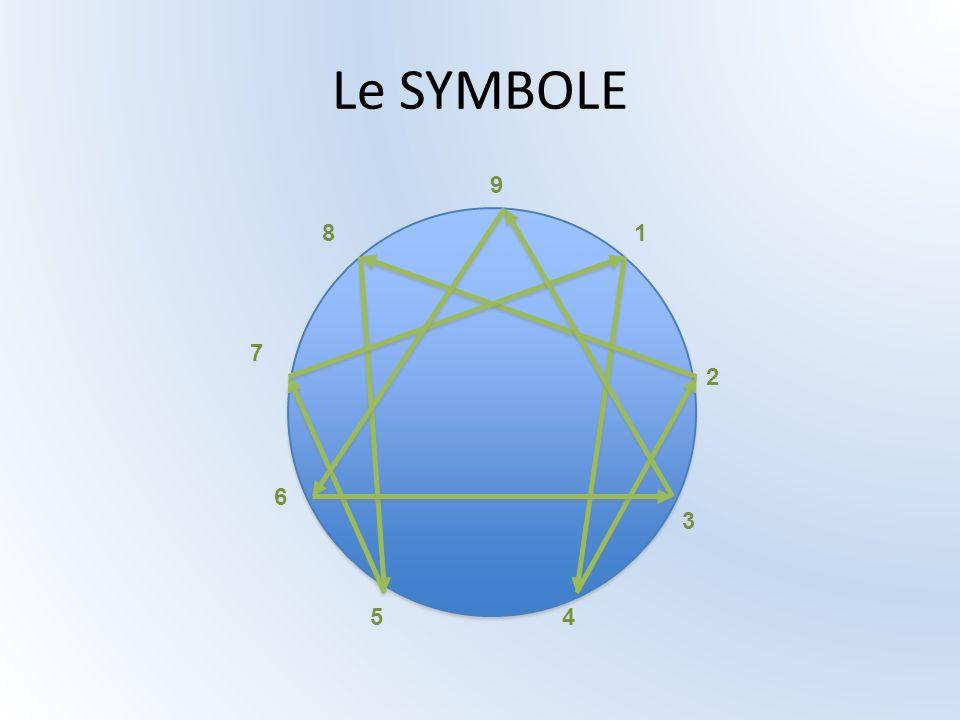 Le SYMBOLE 9 1 2 3 45 6 7 8
