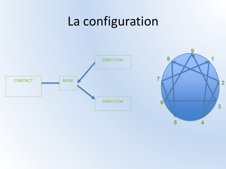 La configuration BASE DIRECTION CONTACT 9 1 2 3 45 6 7 8
