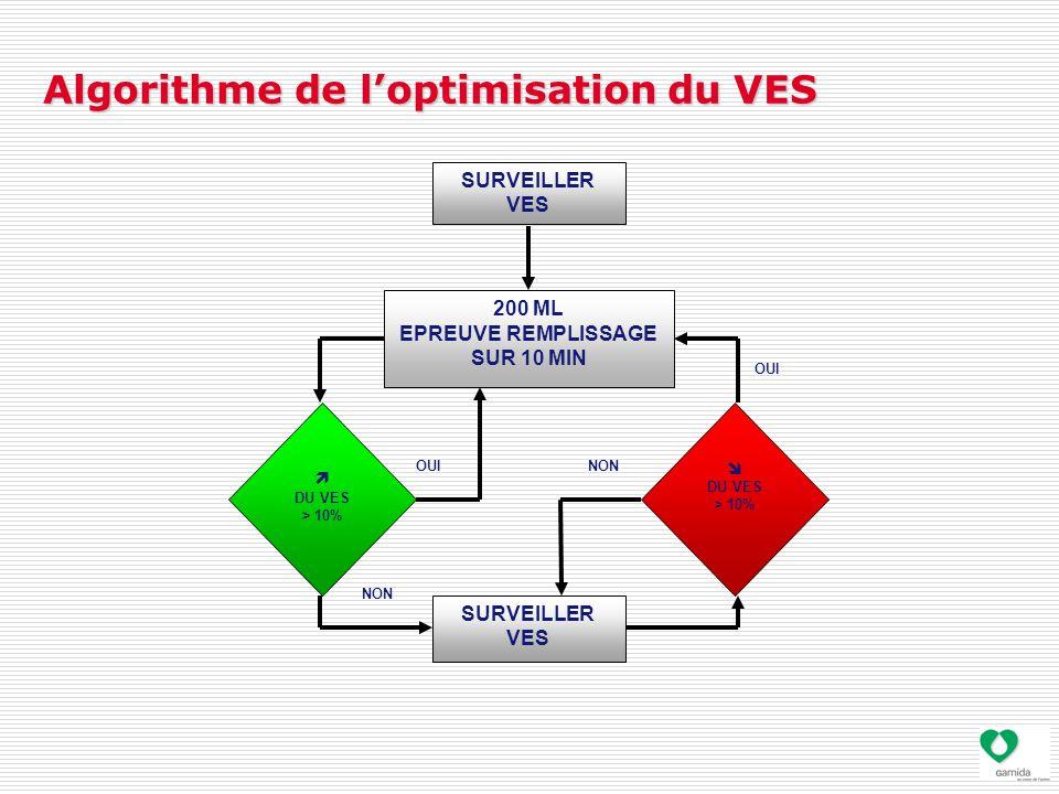 Algorithme de l'optimisation du VES SURVEILLER VES 200 ML EPREUVE REMPLISSAGE SUR 10 MIN  DU VES > 10% SURVEILLER VES  DU VES > 10% NON OUI