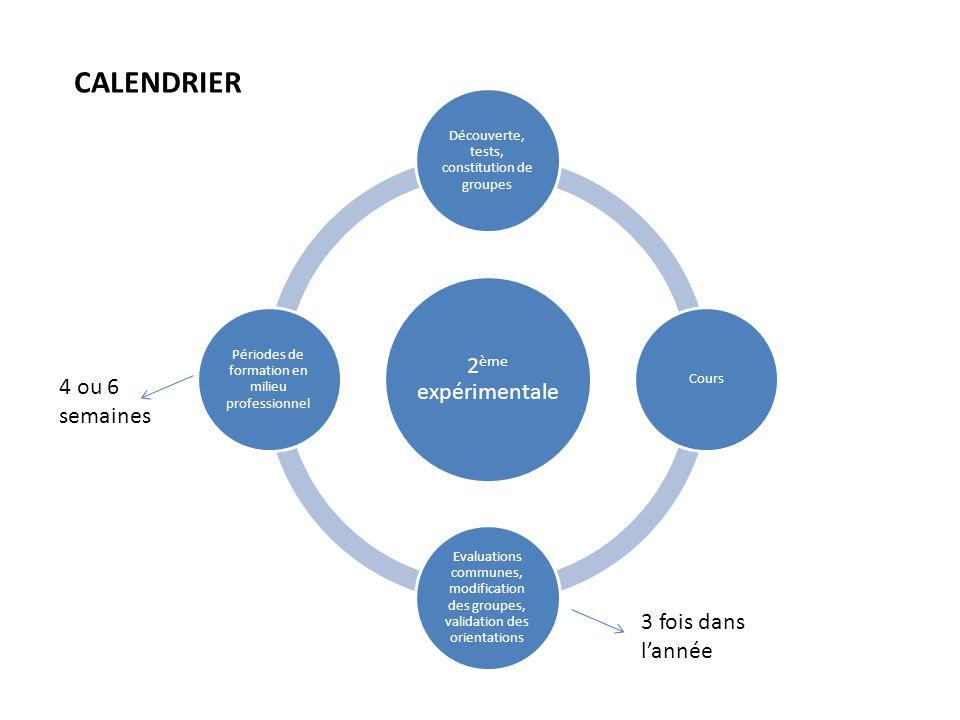CALENDRIER 2 ème expérimentale Découverte, tests, constitution de groupes Cours Evaluations communes, modification des groupes, validation des orientations Périodes de formation en milieu professionnel 4 ou 6 semaines 3 fois dans l'année