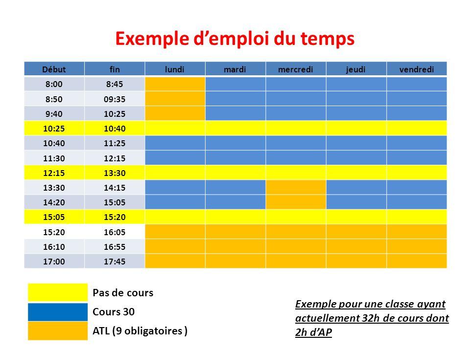 Exemple d'emploi du temps Débutfinlundimardimercredijeudivendredi 8:008:45 8:5009:35 9:4010:25 10:40 11:25 11:3012:15 13:30 14:15 14:2015:05 15:20 16:05 16:1016:55 17:0017:45 Pas de cours Cours 30 ATL (9 obligatoires ) Exemple pour une classe ayant actuellement 32h de cours dont 2h d'AP