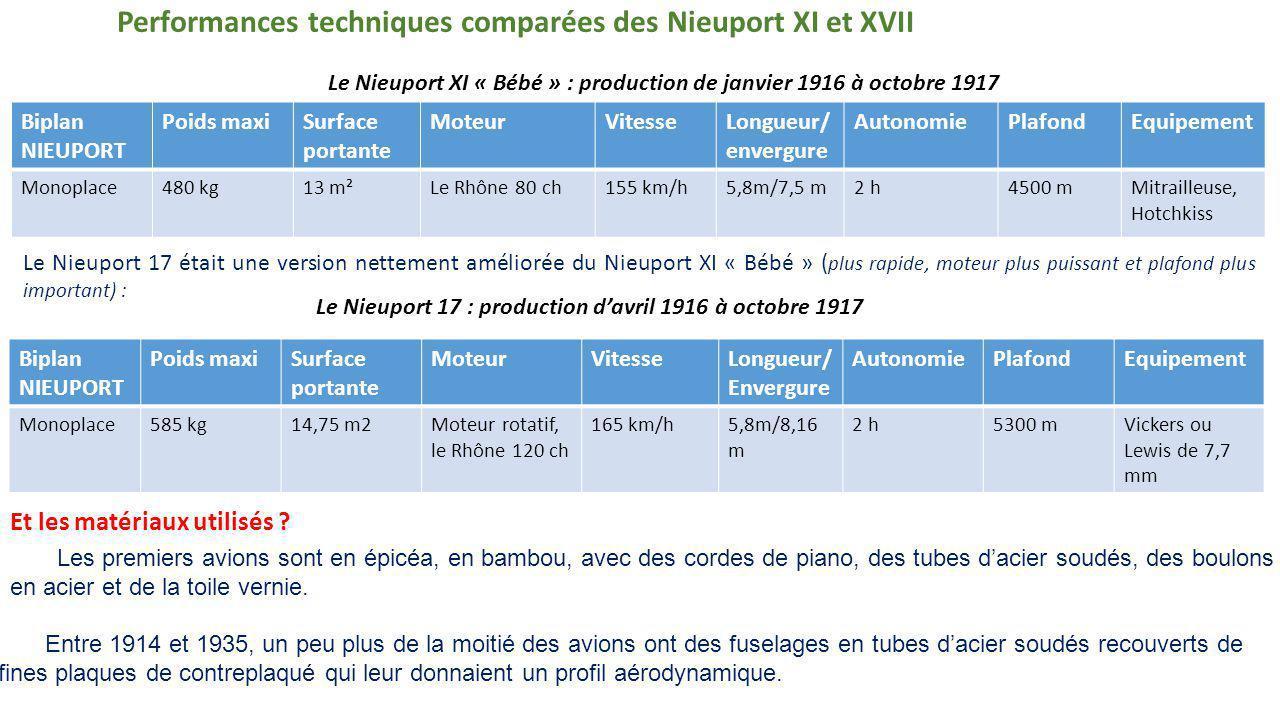 Le Nieuport 17 était une version nettement améliorée du Nieuport XI « Bébé » ( plus rapide, moteur plus puissant et plafond plus important) : Le Nieuport 17 : production d'avril 1916 à octobre 1917 Le Nieuport XI « Bébé » : production de janvier 1916 à octobre 1917 Biplan NIEUPORT Poids maxiSurface portante MoteurVitesseLongueur/ envergure AutonomiePlafondEquipement Monoplace480 kg13 m²Le Rhône 80 ch155 km/h5,8m/7,5 m2 h4500 mMitrailleuse, Hotchkiss Biplan NIEUPORT Poids maxiSurface portante MoteurVitesseLongueur/ Envergure AutonomiePlafondEquipement Monoplace585 kg14,75 m2Moteur rotatif, le Rhône 120 ch 165 km/h5,8m/8,16 m 2 h5300 mVickers ou Lewis de 7,7 mm Performances techniques comparées des Nieuport XI et XVII Les premiers avions sont en épicéa, en bambou, avec des cordes de piano, des tubes d'acier soudés, des boulons en acier et de la toile vernie.