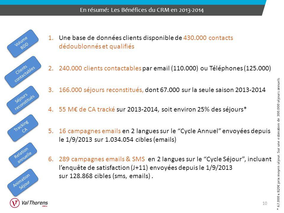 10 En résumé: Les Bénéfices du CRM en 2013-2014 1.Une base de données clients disponible de 430.000 contacts dédoublonnés et qualifiés 2.240.000 clients contactables par email (110.000) ou Téléphones (125.000) 3.166.000 séjours reconstitués, dont 67.000 sur la seule saison 2013-2014 4.55 M€ de CA tracké sur 2013-2014, soit environ 25% des séjours* 5.16 campagnes emails en 2 langues sur le Cycle Annuel envoyées depuis le 1/9/2013 sur 1.034.054 cibles (emails) 6.289 campagnes emails & SMS en 2 langues sur le Cycle Séjour , incluant l'enquête de satisfaction (J+11) envoyées depuis le 1/9/2013 sur 128.868 cibles (sms, emails).