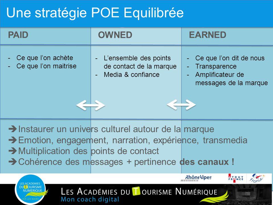 1.4 Une stratégie POE équilibrée PAID OWNED EARNED -Ce que l'on achète -Ce que l'on maitrise -L'ensemble des points de contact de la marque -Media & confiance -Ce que l'on dit de nous -Transparence -Amplificateur de messages de la marque  Instaurer un univers culturel autour de la marque  Emotion, engagement, narration, expérience, transmedia  Multiplication des points de contact  Cohérence des messages + pertinence des canaux .