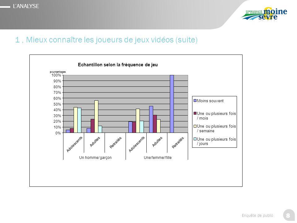 8 Enquête de public L'ANALYSE 1, Mieux connaître les joueurs de jeux vidéos (suite) Echantillon selon la fréquence de jeu 0% 10% 20% 30% 40% 50% 60% 7