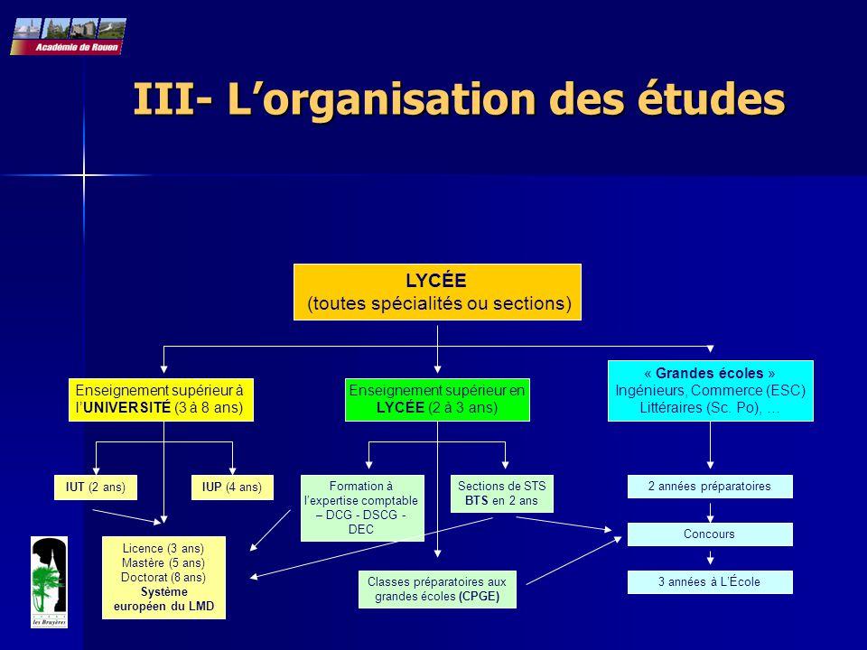 III- L'organisation des études LYCÉE (toutes spécialités ou sections) Enseignement supérieur à l'UNIVERSITÉ (3 à 8 ans) IUT (2 ans)IUP (4 ans) Licence
