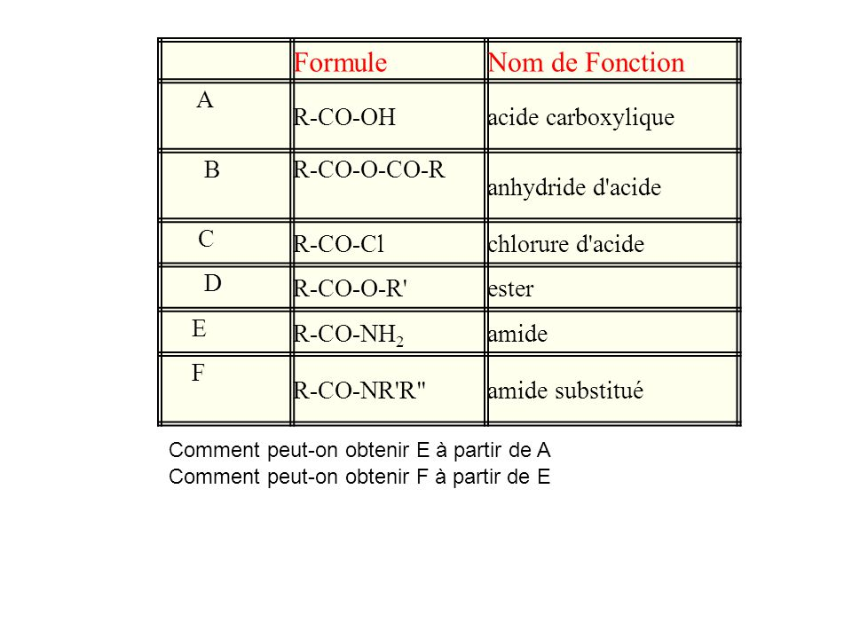 FormuleNom de Fonction A R-CO-OHacide carboxylique BR-CO-O-CO-R anhydride d'acide C R-CO-Cl chlorure d'acide D R-CO-O-R' ester E R-CO-NH 2 amide F R-C