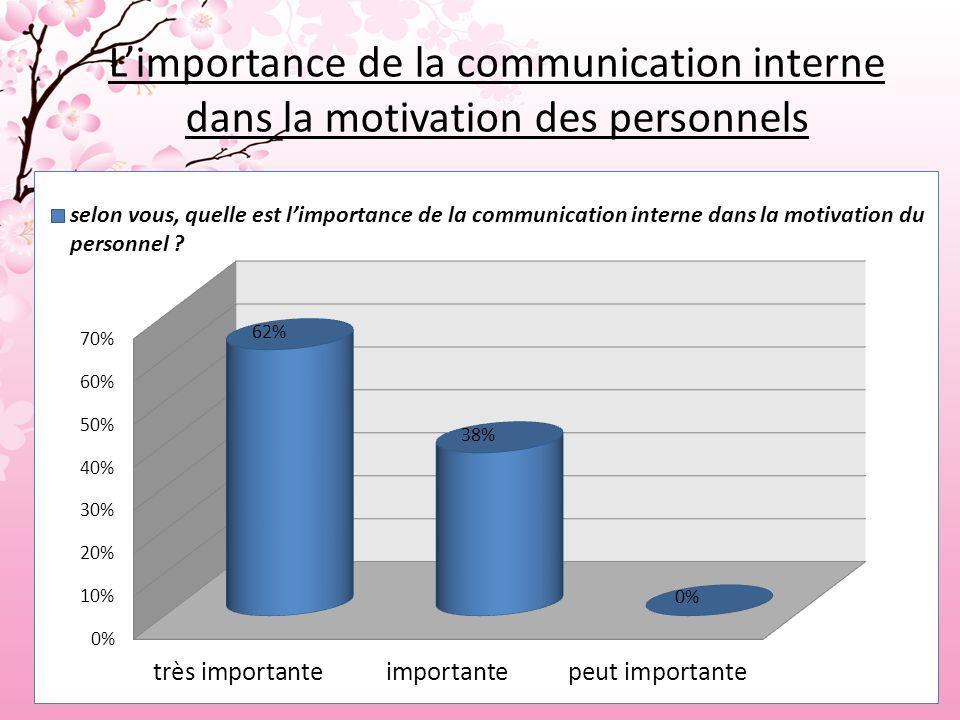 L'importance de la communication interne dans la motivation des personnels