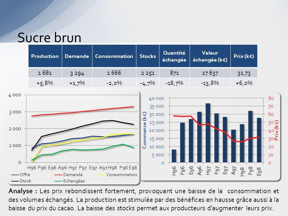 Sucre brun Analyse : Les prix rebondissent fortement, provoquant une baisse de la consommation et des volumes échangés.