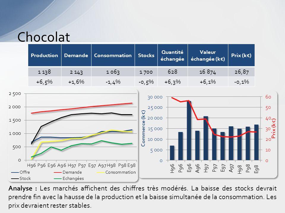 Chocolat Analyse : Les marchés affichent des chiffres très modérés.