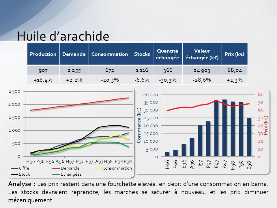 Huile d'arachide Analyse : Les prix restent dans une fourchette élevée, en dépit d'une consommation en berne.