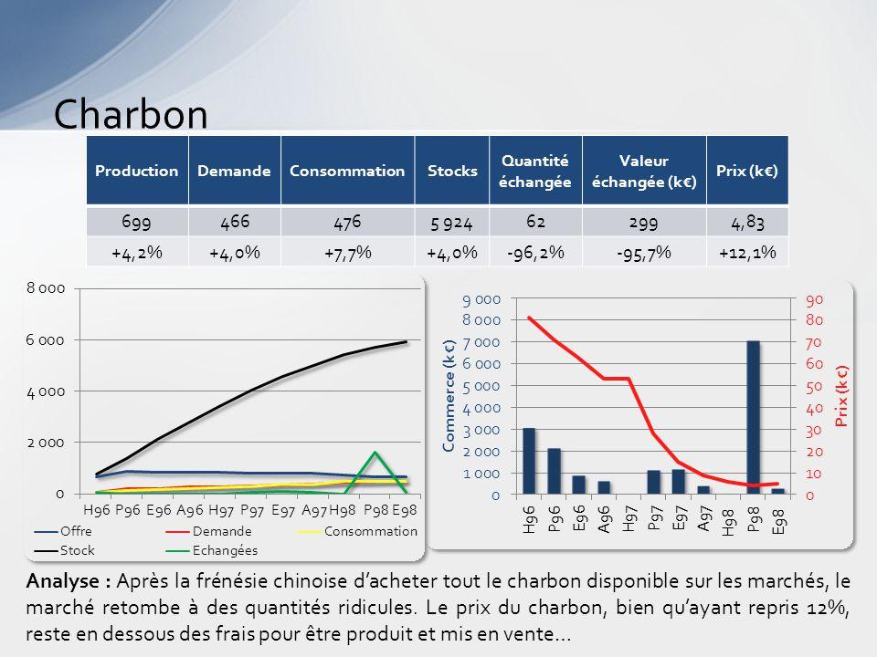 Charbon Analyse : Après la frénésie chinoise d'acheter tout le charbon disponible sur les marchés, le marché retombe à des quantités ridicules.